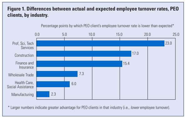 employee turnover rate research Performance and higher employee turnover rate on other reasons for turnover may be misinterpreted employees side, the organizations which have proper training leaving an organization may wish not to disclose the real program for the development of their employees, enjoying reasons for leaving as they are dependent on the high success ratio and lower level of employee turnover.